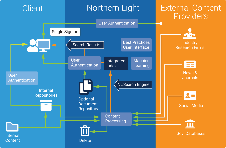 SinglePoint Platform - Northern Light - Machine learning powered ...